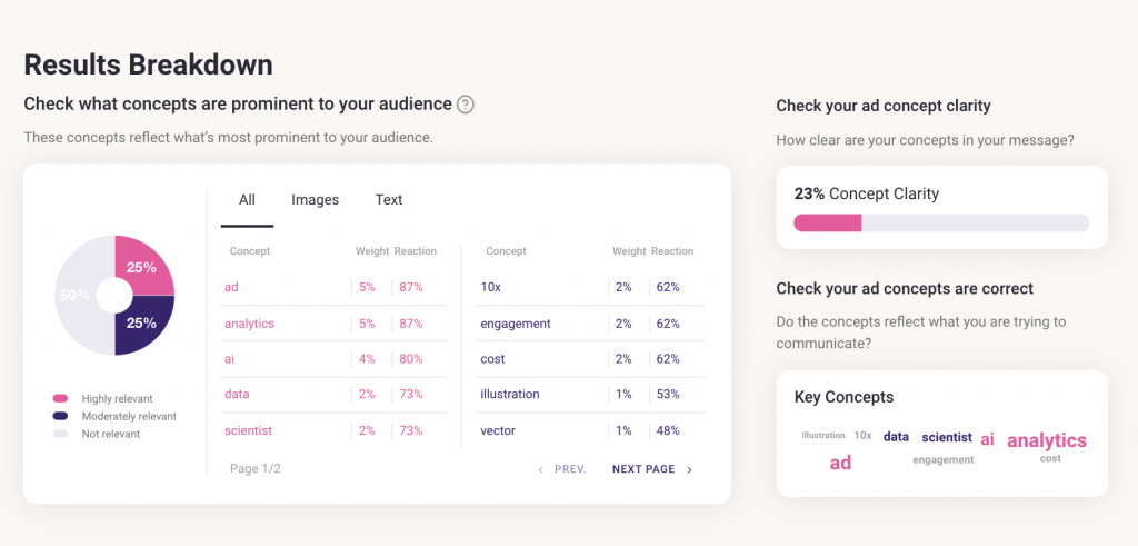 Junction AI-Analytics on Creative-Results Breakdown